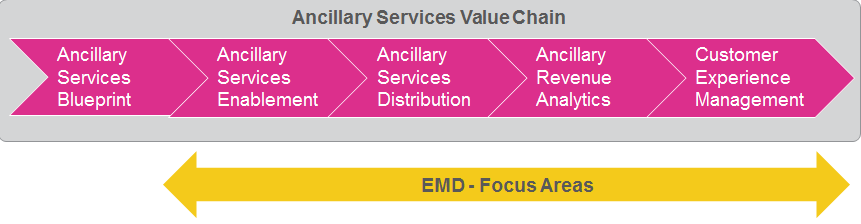 Ancillary Service Value Chain