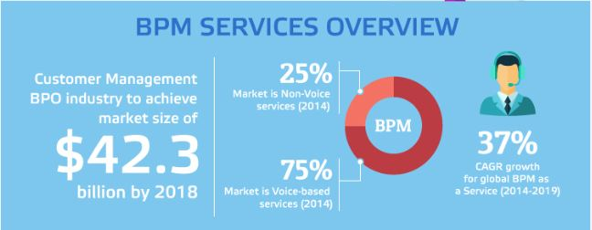 BPM services market overview