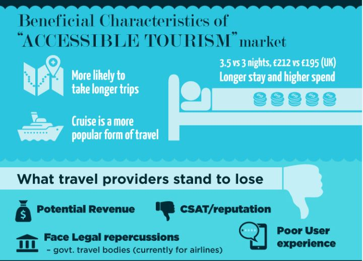 accessible tourism market