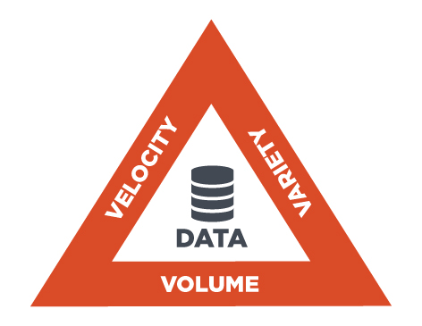 volume,-velocity-and-the-variety