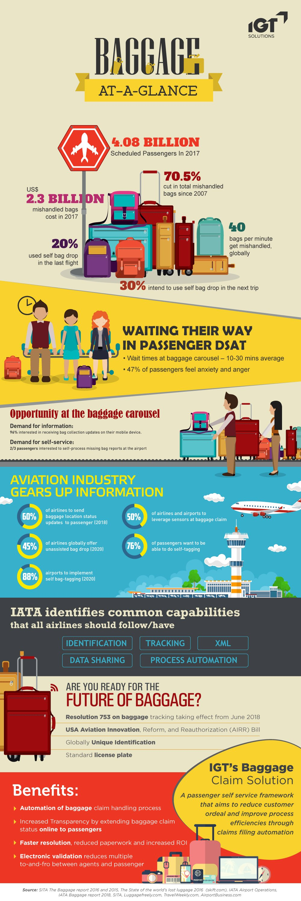 Digitization and Automation in Baggage Services Landscape